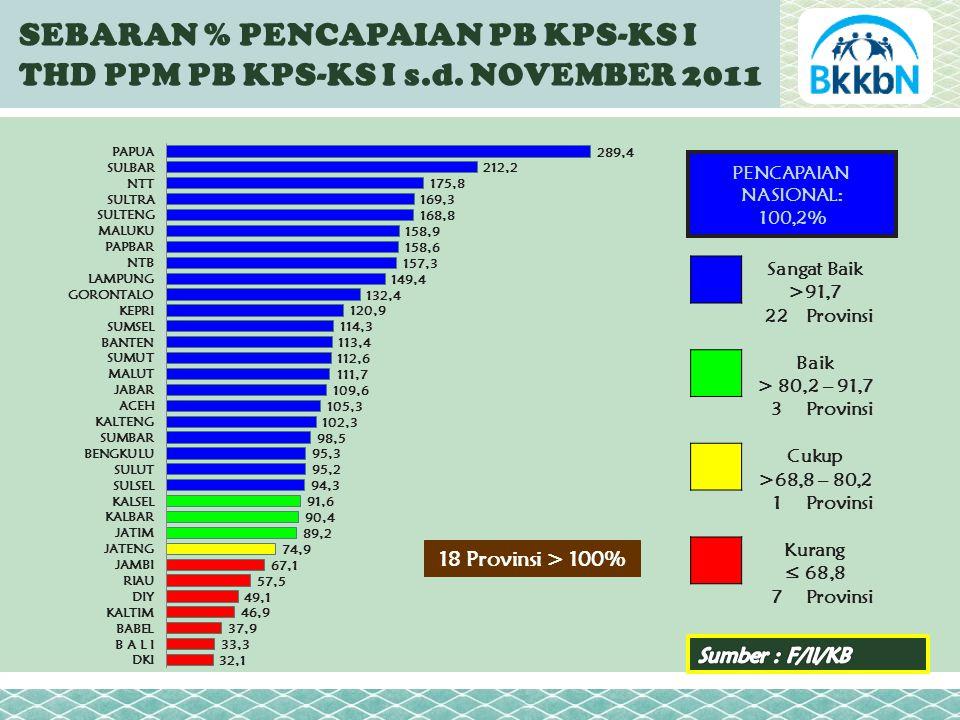 SEBARAN % PENCAPAIAN PB KPS-KS I THD PPM PB KPS-KS I s.d.
