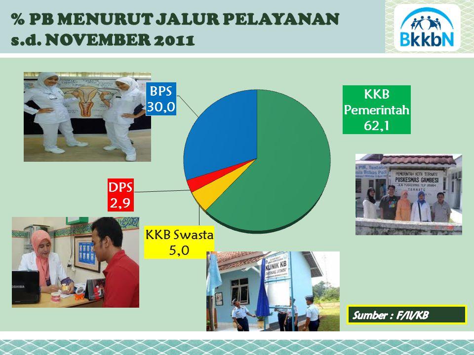 % PB MENURUT JALUR PELAYANAN s.d. NOVEMBER 2011 58,41