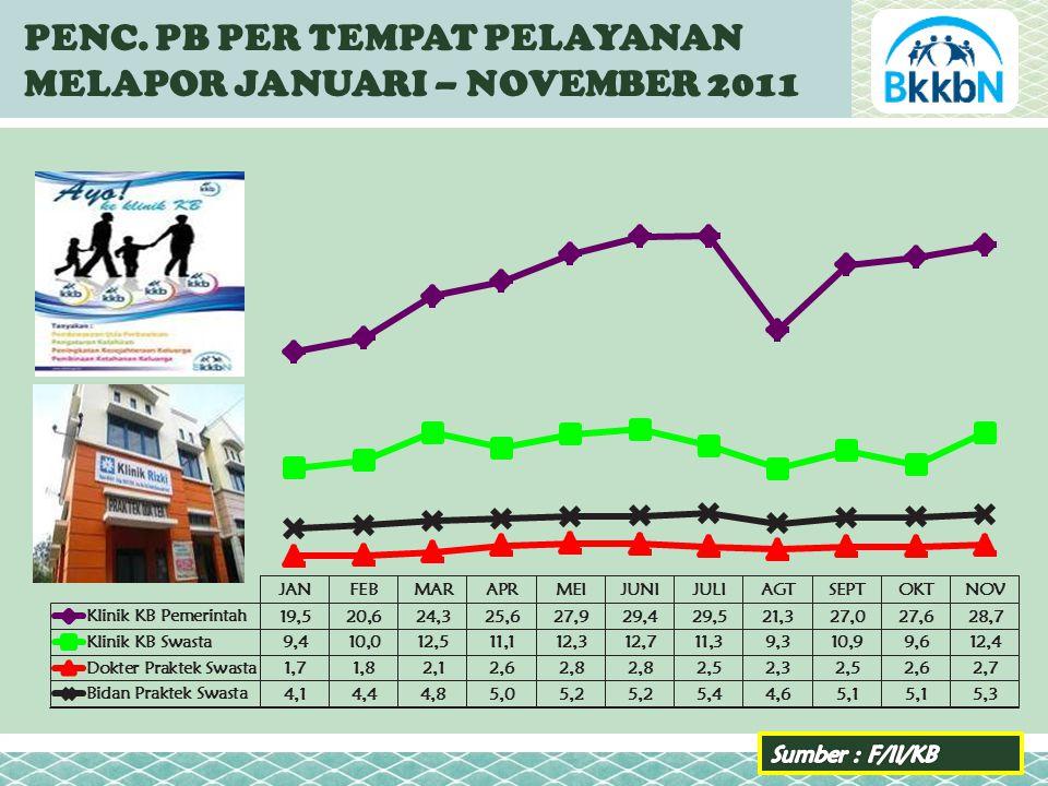 PENC. PB PER TEMPAT PELAYANAN MELAPOR JANUARI – NOVEMBER 2011