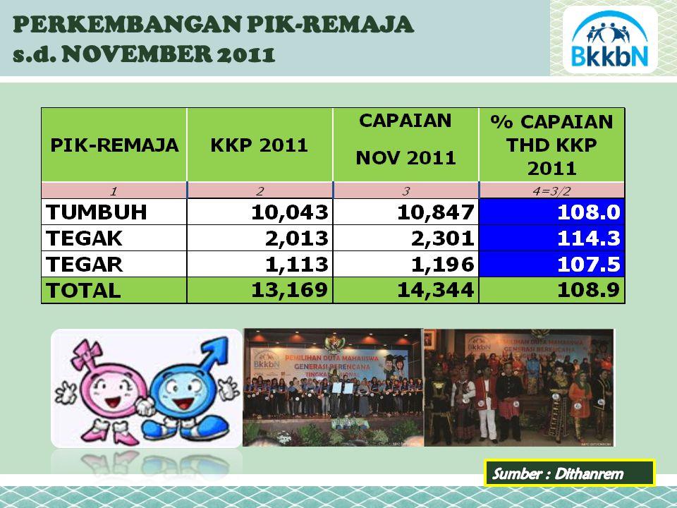 PERKEMBANGAN PIK-REMAJA s.d. NOVEMBER 2011