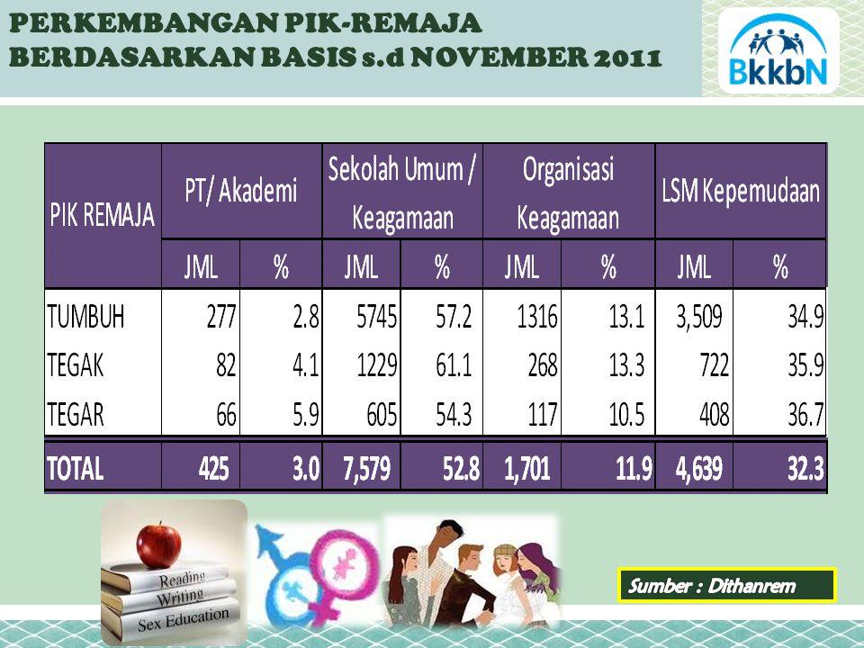 PERKEMBANGAN PIK-REMAJA BERDASARKAN BASIS s.d NOVEMBER 2011
