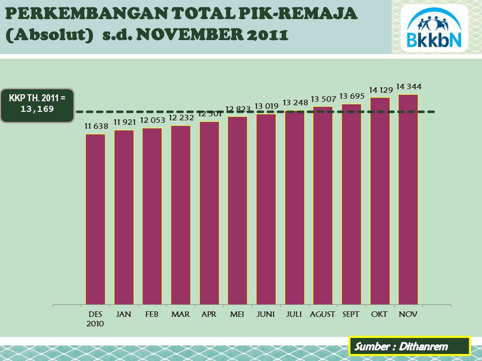 KKP TH. 2011 = 13,169 PERKEMBANGAN TOTAL PIK-REMAJA (Absolut) s.d. NOVEMBER 2011