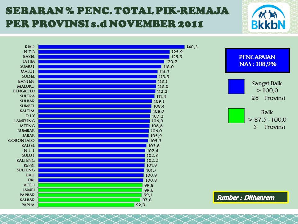 PENCAPAIAN NAS : 108,9% Sangat Baik > 100,0 28Provinsi Baik > 87,5 - 100,0 5Provinsi SEBARAN % PENC.