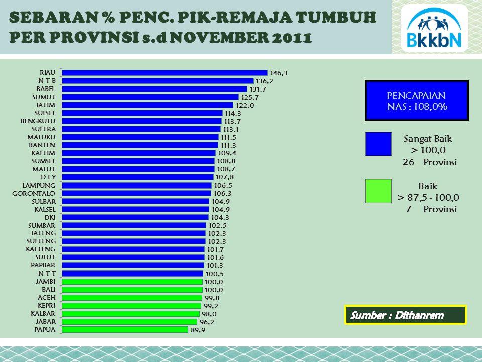 PENCAPAIAN NAS : 108,0% SEBARAN % PENC.