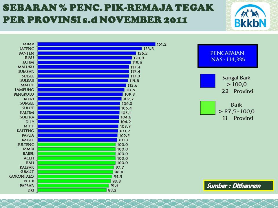 PENCAPAIAN NAS : 114,3% Sangat Baik > 100,0 22Provinsi Baik > 87,5 - 100,0 11Provinsi SEBARAN % PENC.