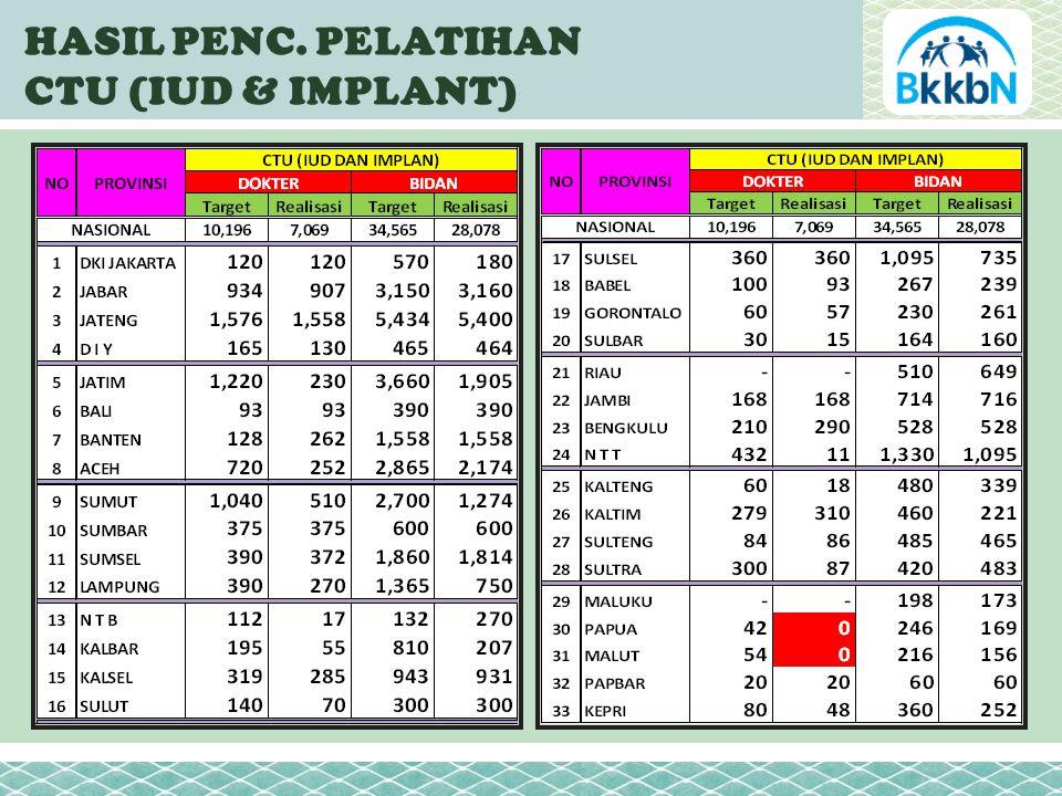 TREND PENC. PESERTA KB BARU PRIA JANUARI – NOVEMBER 2011 % Thd PPM % Thd KKP