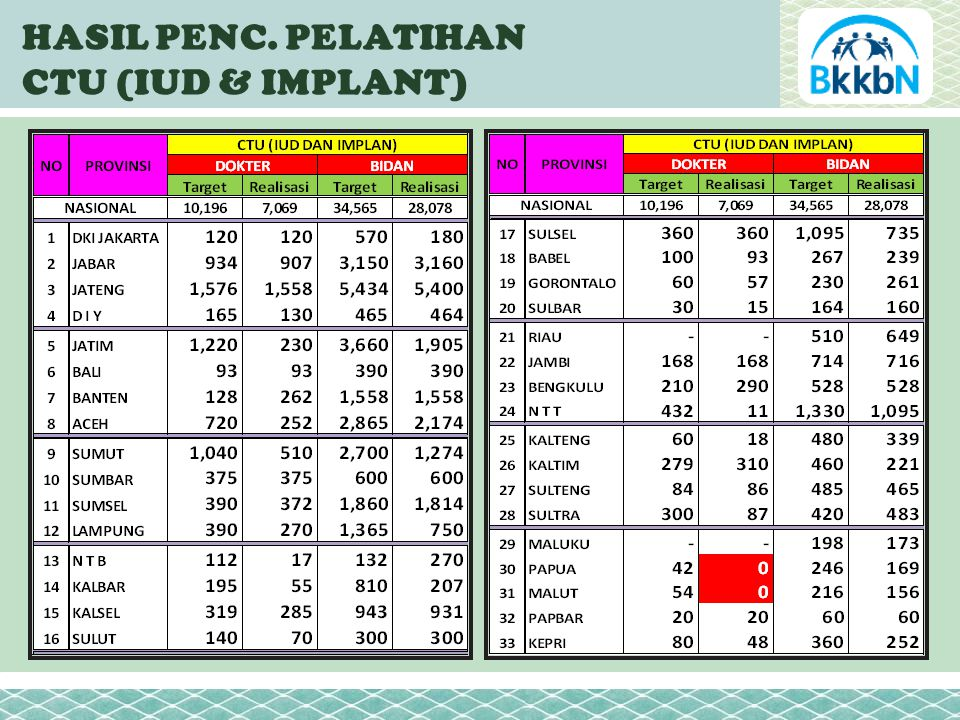 HASIL PENC. PELATIHAN CTU (IUD & IMPLANT)