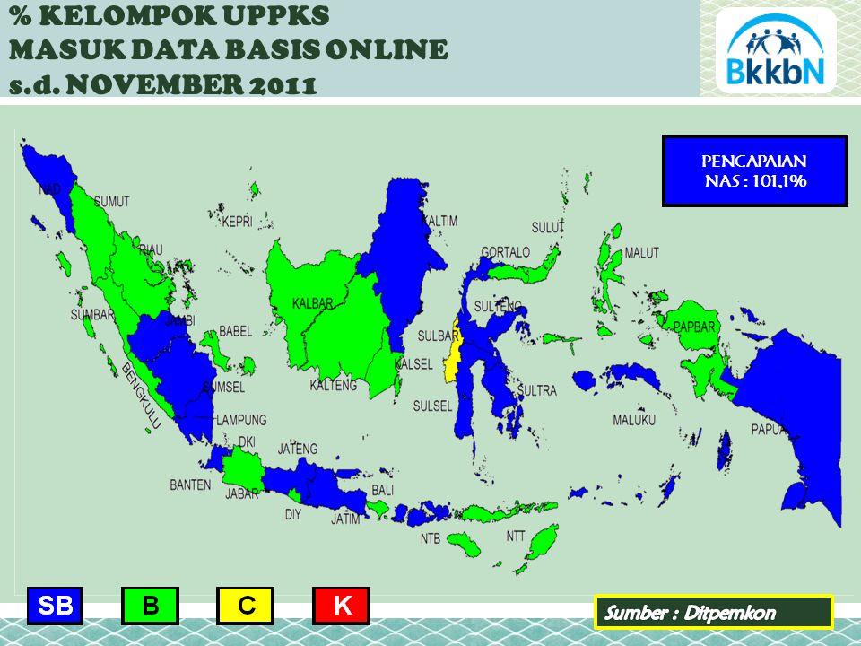 % KELOMPOK UPPKS MASUK DATA BASIS ONLINE s.d. NOVEMBER 2011 PENCAPAIAN NAS : 101,1%