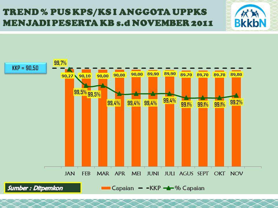 KKP = 90,50 TREND % PUS KPS/KS I ANGGOTA UPPKS MENJADI PESERTA KB s.d NOVEMBER 2011