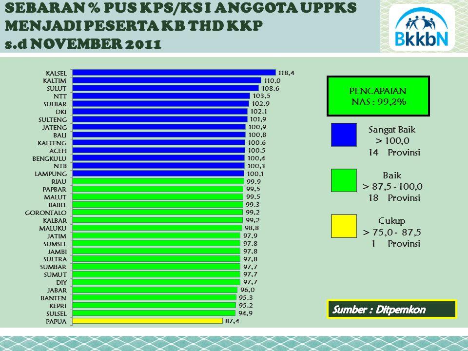 SEBARAN % PUS KPS/KS I ANGGOTA UPPKS MENJADI PESERTA KB THD KKP s.d NOVEMBER 2011 PENCAPAIAN NAS : 99,2% Sangat Baik > 100,0 14Provinsi Baik > 87,5 - 100,0 18Provinsi Cukup > 75,0 - 87,5 1Provinsi