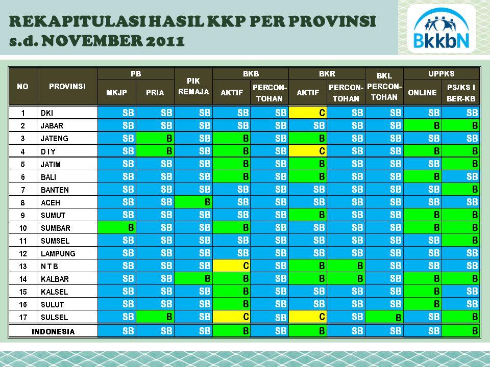 REKAPITULASI HASIL KKP PER PROVINSI s.d. NOVEMBER 2011