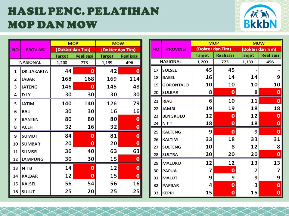 TREND PENC. PESERTA KB BARU MOP JANUARI – NOVEMBER 2011 % Thd PPM % Thd KKP