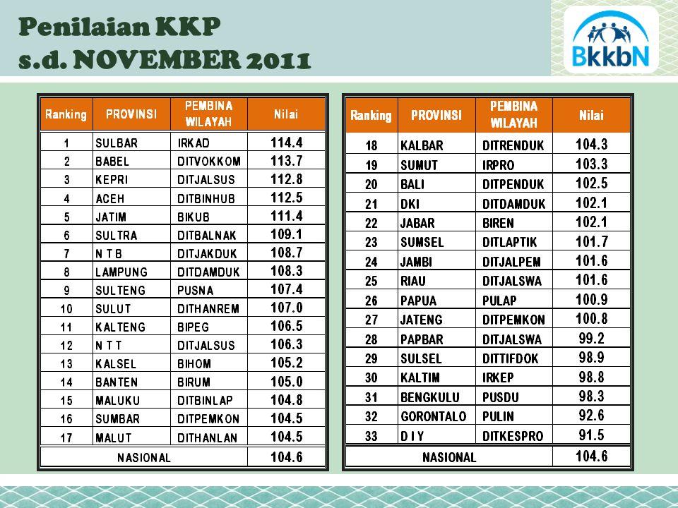 Penilaian KKP s.d. NOVEMBER 2011