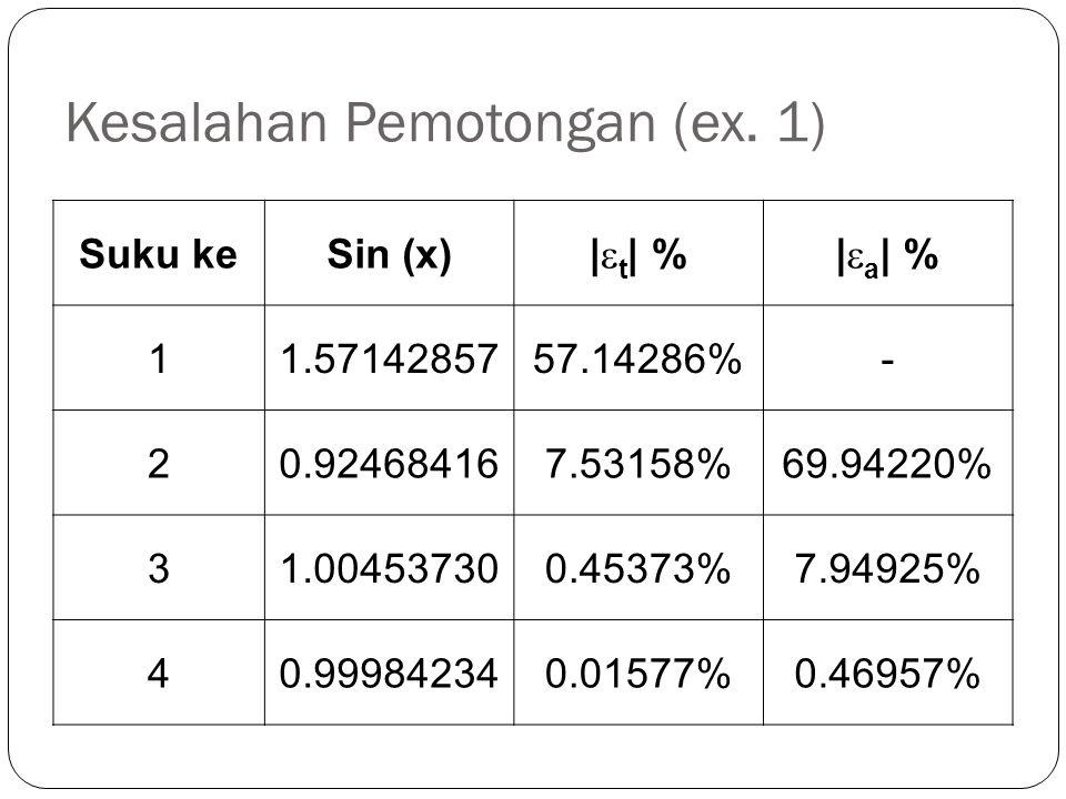 Kesalahan Pemotongan (ex. 1) Suku keSin (x) |  t | %|  a | % 11.5714285757.14286%- 20.924684167.53158%69.94220% 31.004537300.45373%7.94925% 40.99984