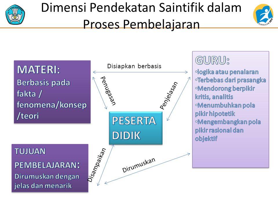Dimensi Pendekatan Saintifik dalam Proses Pembelajaran Disiapkan berbasis Penjelasan Dirumuskan Disampaikan Penugasan