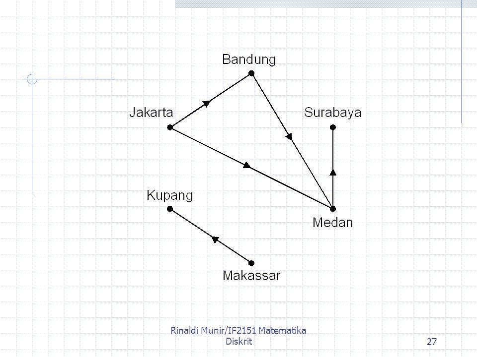 Rinaldi Munir/IF2151 Matematika Diskrit27