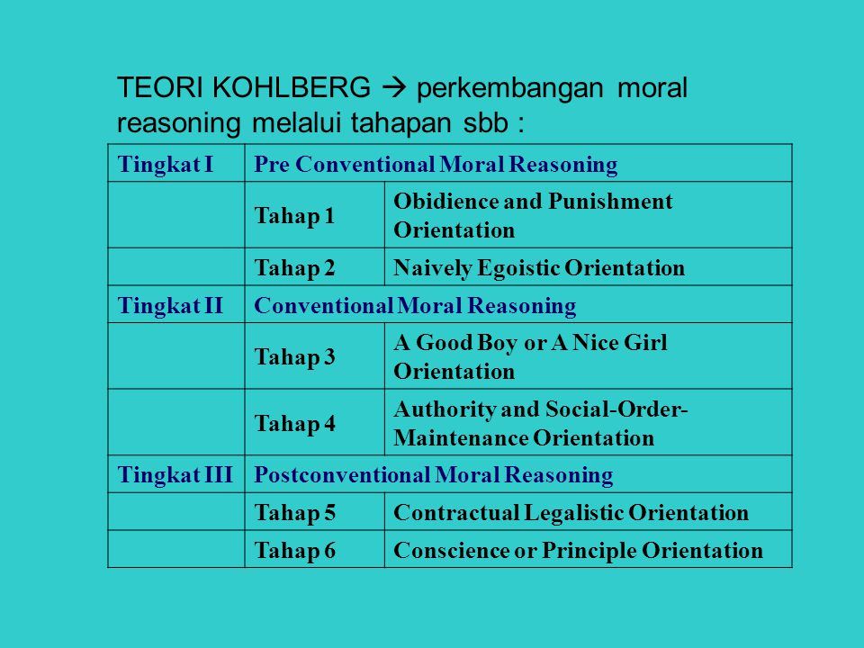 TEORI KOHLBERG  perkembangan moral reasoning melalui tahapan sbb : Tingkat IPre Conventional Moral Reasoning Tahap 1 Obidience and Punishment Orientation Tahap 2Naively Egoistic Orientation Tingkat IIConventional Moral Reasoning Tahap 3 A Good Boy or A Nice Girl Orientation Tahap 4 Authority and Social-Order- Maintenance Orientation Tingkat IIIPostconventional Moral Reasoning Tahap 5Contractual Legalistic Orientation Tahap 6Conscience or Principle Orientation