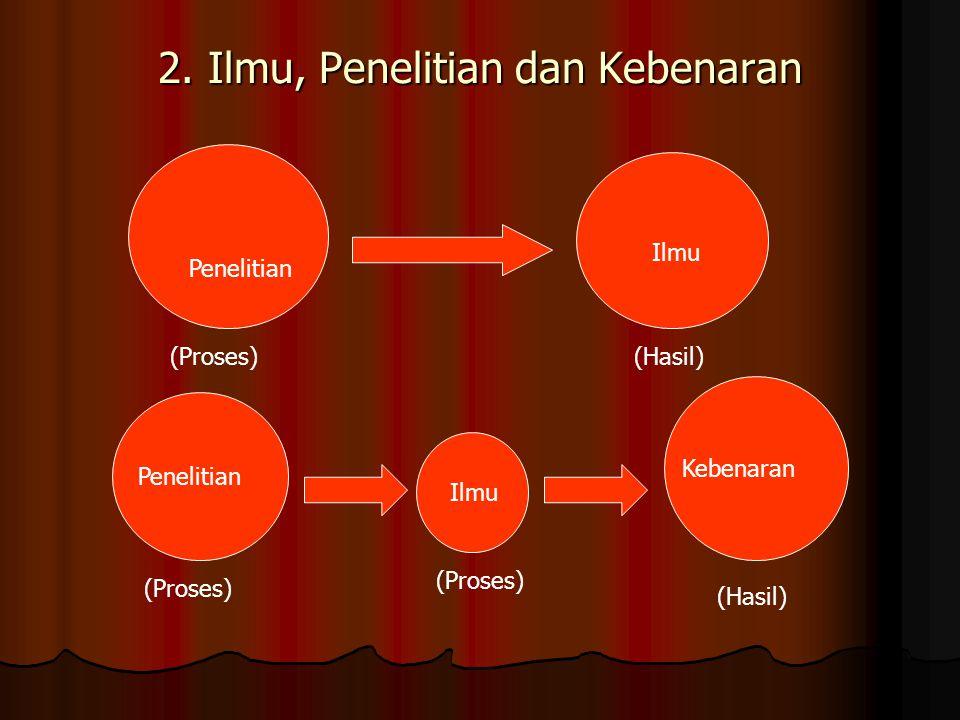 2. Ilmu, Penelitian dan Kebenaran Penelitian Ilmu (Proses)(Hasil) Penelitian Ilmu Kebenaran (Proses) (Hasil)