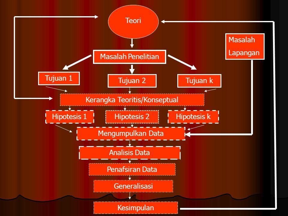 Teori Masalah Penelitian Tujuan 1 Tujuan 2Tujuan k Kerangka Teoritis/Konseptual Hipotesis 1Hipotesis 2Hipotesis k Mengumpulkan Data Analisis Data Pena