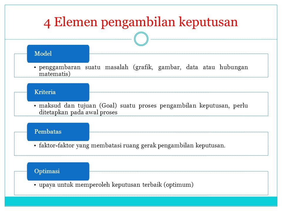 4 Elemen pengambilan keputusan penggambaran suatu masalah (grafik, gambar, data atau hubungan matematis) Model maksud dan tujuan (Goal) suatu proses p
