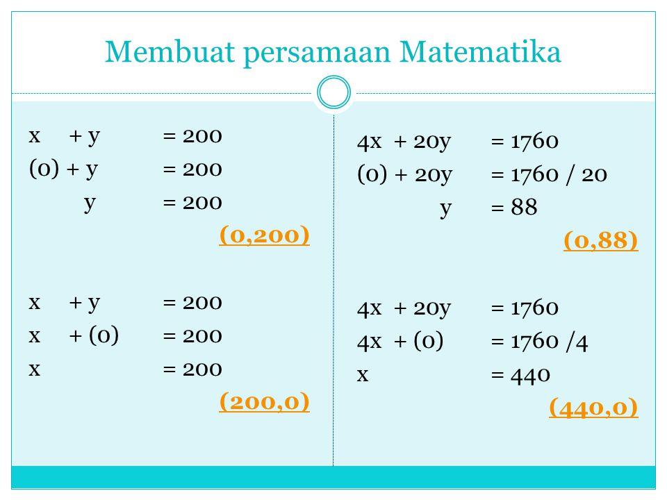 Membuat persamaan Matematika x + y= 200 (0) + y= 200 y= 200 (0,200) x + y= 200 x + (0)= 200 x= 200 (200,0) 4x + 20y = 1760 (0) + 20y= 1760 / 20 y= 88