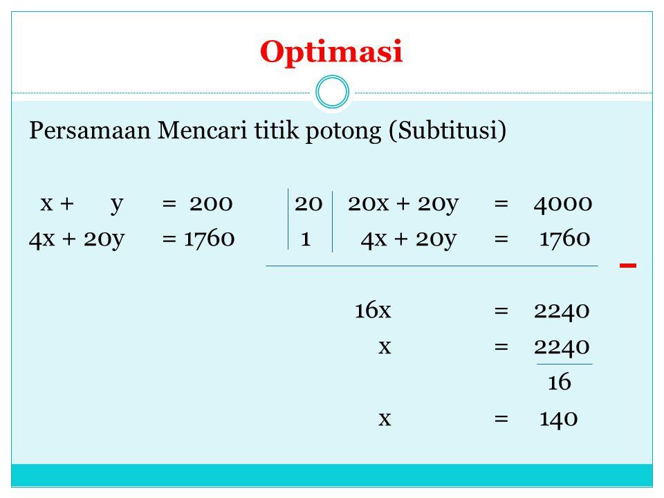 Optimasi Persamaan Mencari titik potong (Subtitusi) x + y= 20020 20x + 20y= 4000 4x + 20y = 1760 1 4x + 20y= 1760 16x= 2240 x= 2240 16 x= 140