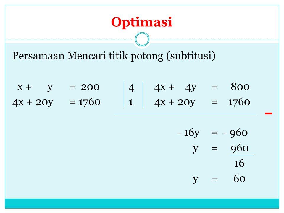 Optimasi Persamaan Mencari titik potong (subtitusi) x + y= 200 4 4x + 4y= 800 4x + 20y = 1760 1 4x + 20y= 1760 - 16y= - 960 y= 960 16 y= 60