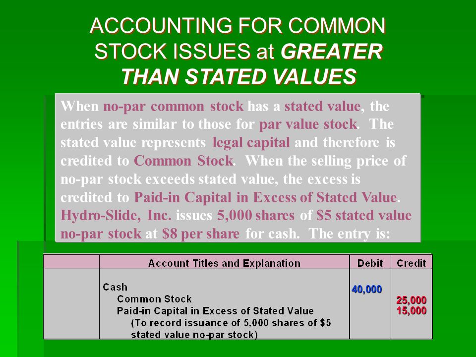 ACCOUNTING FOR COMMON STOCK ISSUES at GREATER THAN STATED VALUES 40,000 25,000 15,000 40,000 25,000 15,000 When no-par common stock has a stated value, the entries are similar to those for par value stock.