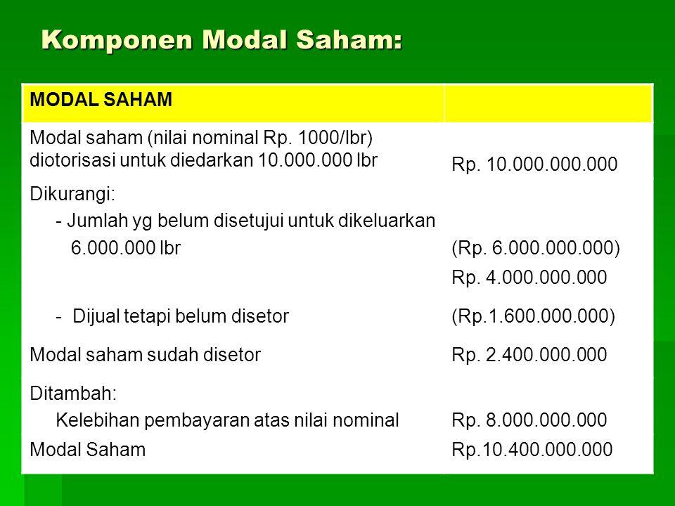 Komponen Modal Saham: MODAL SAHAM Modal saham (nilai nominal Rp. 1000/lbr) diotorisasi untuk diedarkan 10.000.000 lbr Rp. 10.000.000.000 Dikurangi: -