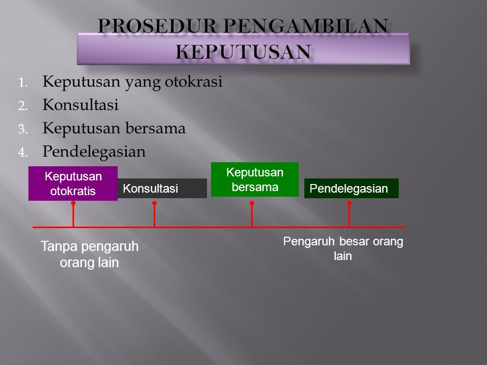 Kualitas Keputusan Penerimaan Keputusan Kepuasan terhadap Proses Keputusan Pengembangan Keterampilan Partisipan