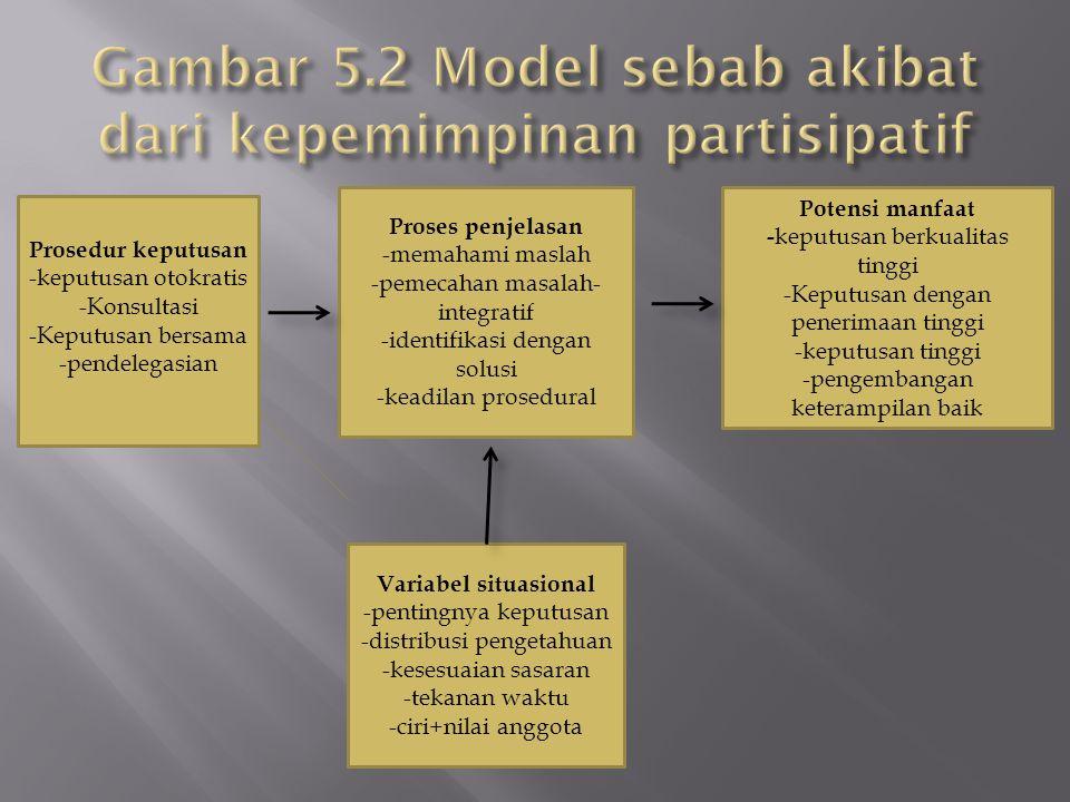 Gambar 4-2 model sebab akibat dari kepemimpinan partisipatif Prosedur keputusan -keputusan otokratis -Konsultasi -Keputusan bersama -pendelegasian Proses penjelasan -memahami maslah -pemecahan masalah- integratif -identifikasi dengan solusi -keadilan prosedural Potensi manfaat - keputusan berkualitas tinggi -Keputusan dengan penerimaan tinggi -keputusan tinggi -pengembangan keterampilan baik Variabel situasional -pentingnya keputusan -distribusi pengetahuan -kesesuaian sasaran -tekanan waktu -ciri+nilai anggota