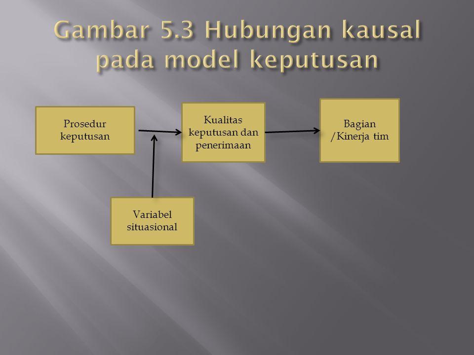 Prosedur keputusan Kualitas keputusan dan penerimaan Bagian /Kinerja tim Variabel situasional