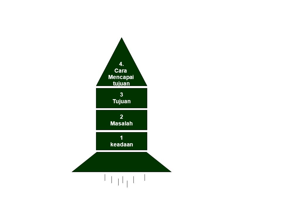 4. Cara Mencapai tujuan 3 Tujuan 2 Masalah 1 keadaan