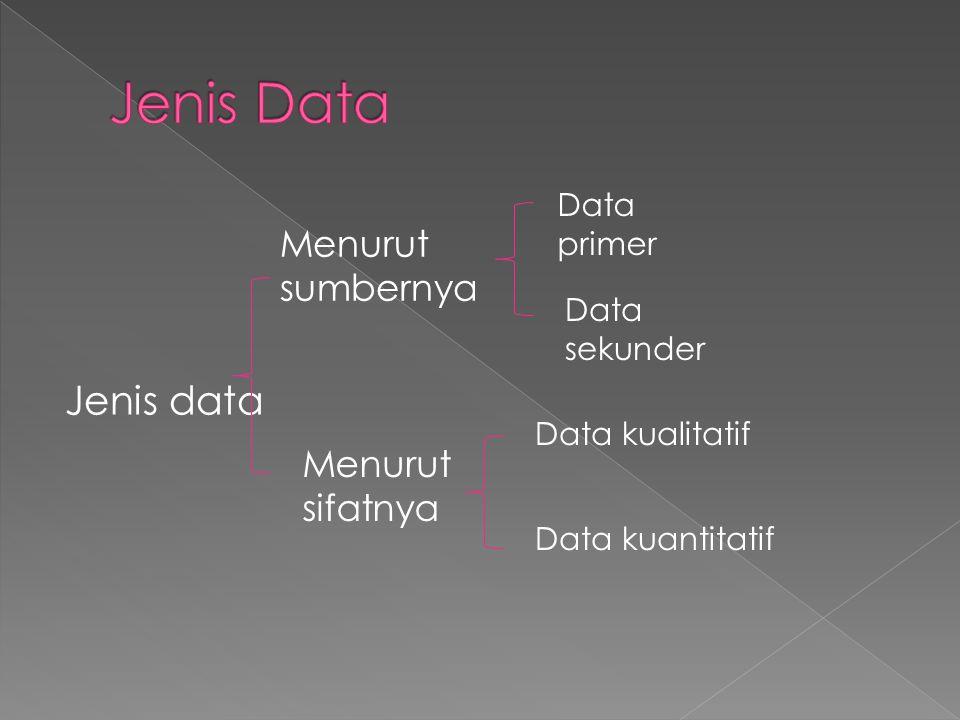Jenis data Menurut sumbernya Menurut sifatnya Data primer Data sekunder Data kualitatif Data kuantitatif