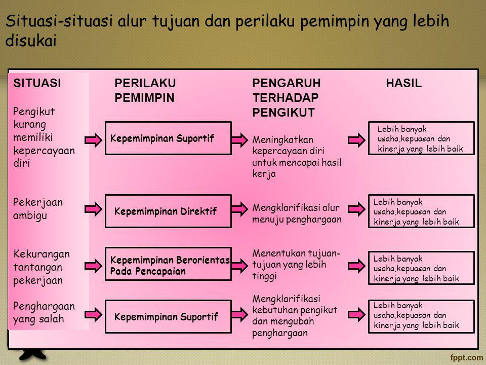 Kontinjensi Situasional Dua kontinjensi situasional dalam teori alur tujuan adalah : 1. Karakteristik pribadi anggota kelompok 2.Lingkungan kerja