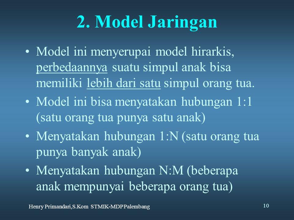 Henry Primandari,S.Kom STMIK-MDP Palembang 10 2.