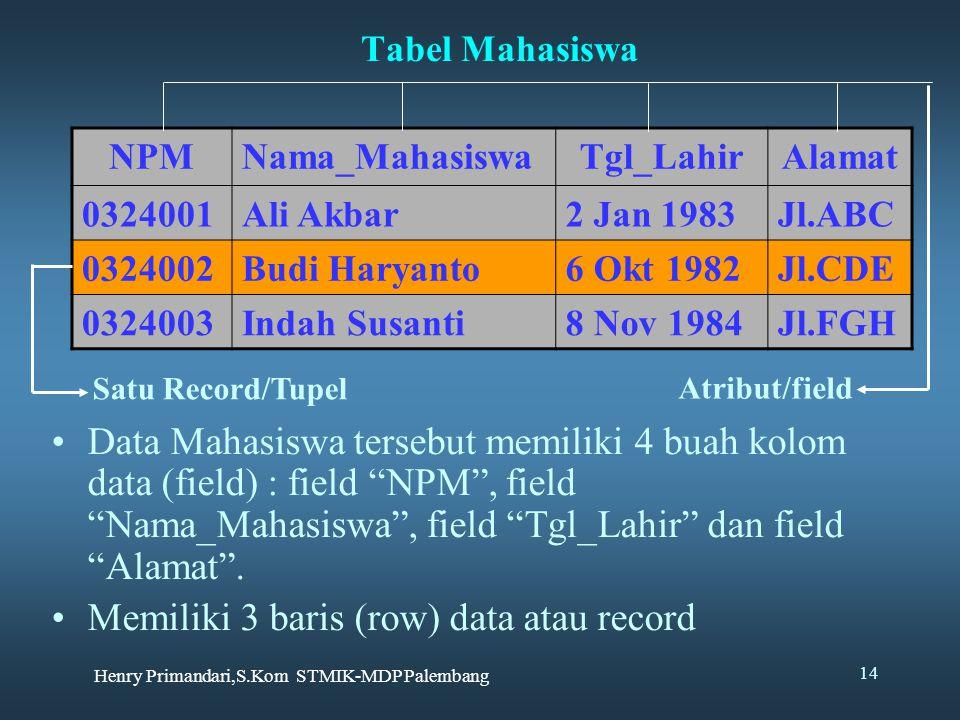 Henry Primandari,S.Kom STMIK-MDP Palembang 14 Tabel Mahasiswa NPMNama_MahasiswaTgl_LahirAlamat 0324001Ali Akbar2 Jan 1983Jl.ABC 0324002Budi Haryanto6 Okt 1982Jl.CDE 0324003Indah Susanti8 Nov 1984Jl.FGH Data Mahasiswa tersebut memiliki 4 buah kolom data (field) : field NPM , field Nama_Mahasiswa , field Tgl_Lahir dan field Alamat .