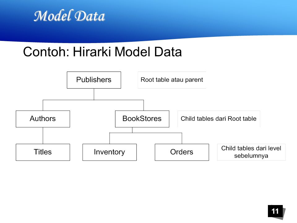 11 Model Data Contoh: Hirarki Model Data