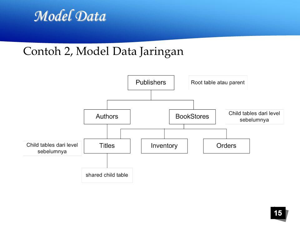 15 Model Data Contoh 2, Model Data Jaringan