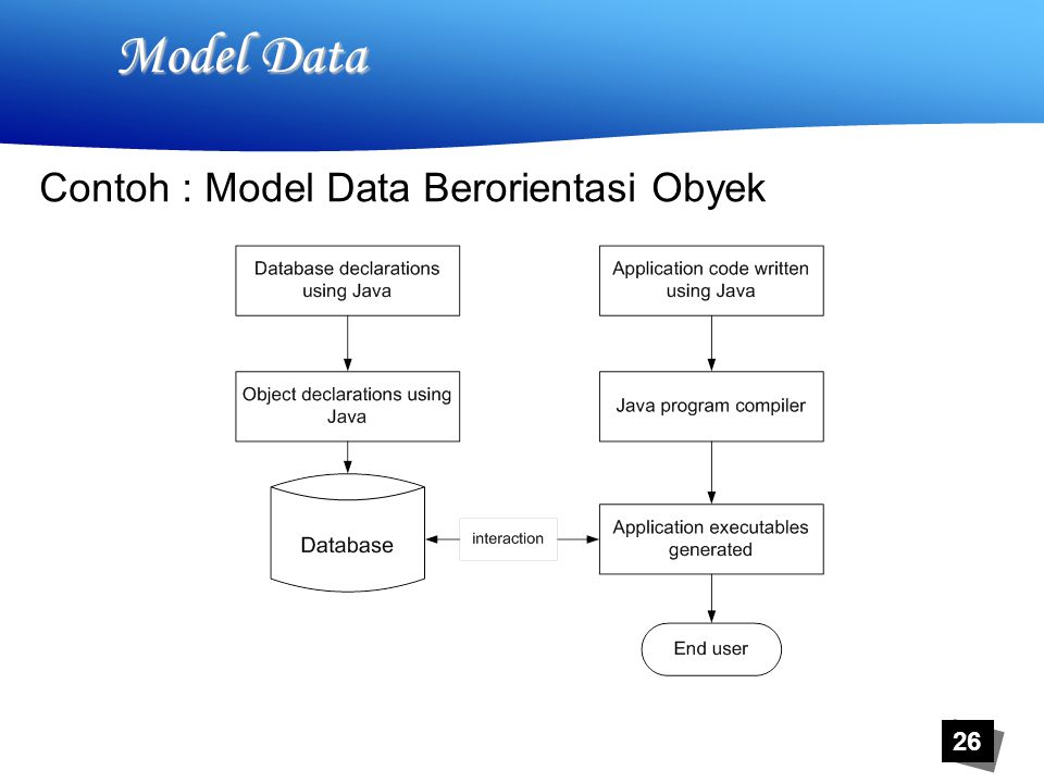 26 Model Data Contoh : Model Data Berorientasi Obyek