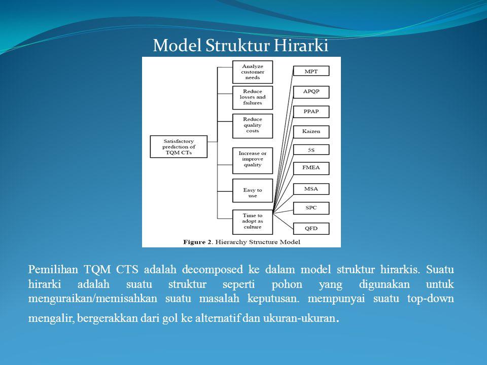 Model Struktur Hirarki Pemilihan TQM CTS adalah decomposed ke dalam model struktur hirarkis. Suatu hirarki adalah suatu struktur seperti pohon yang di