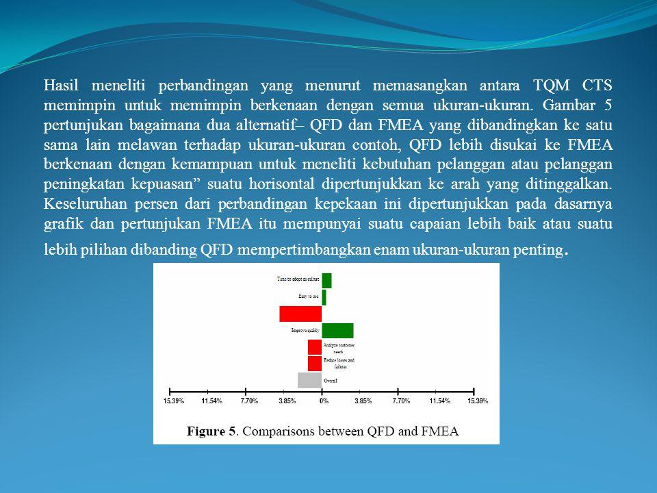 Hasil meneliti perbandingan yang menurut memasangkan antara TQM CTS memimpin untuk memimpin berkenaan dengan semua ukuran-ukuran. Gambar 5 pertunjukan