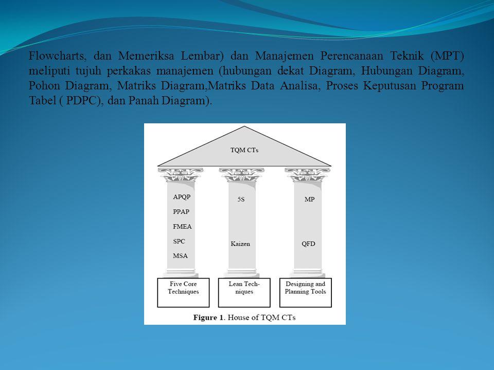 Flowcharts, dan Memeriksa Lembar) dan Manajemen Perencanaan Teknik (MPT) meliputi tujuh perkakas manajemen (hubungan dekat Diagram, Hubungan Diagram, Pohon Diagram, Matriks Diagram,Matriks Data Analisa, Proses Keputusan Program Tabel ( PDPC), dan Panah Diagram).