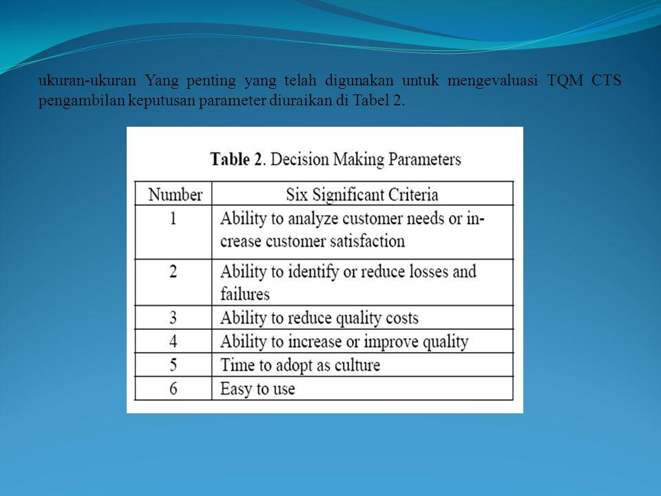 ukuran-ukuran Yang penting yang telah digunakan untuk mengevaluasi TQM CTS pengambilan keputusan parameter diuraikan di Tabel 2.