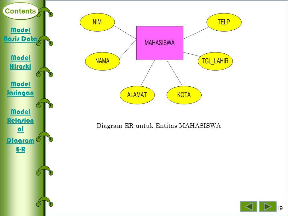Contents Deklarasi Array Dimensi Satu Array Dimensi Dua Array Dimensi Tiga 19 Contents Diagram ER untuk Entitas MAHASISWA Model Basis Data Model Hirar