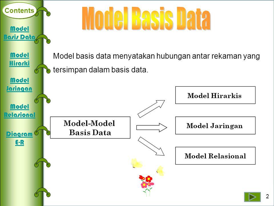 Contents Deklarasi Array Dimensi Satu Array Dimensi Dua Array Dimensi Tiga Model basis data menyatakan hubungan antar rekaman yang tersimpan dalam bas