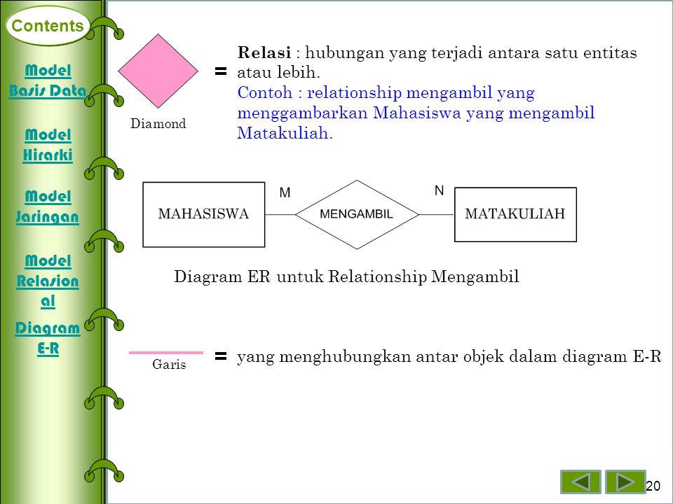 Contents Deklarasi Array Dimensi Satu Array Dimensi Dua Array Dimensi Tiga 20 Contents Relasi : hubungan yang terjadi antara satu entitas atau lebih.