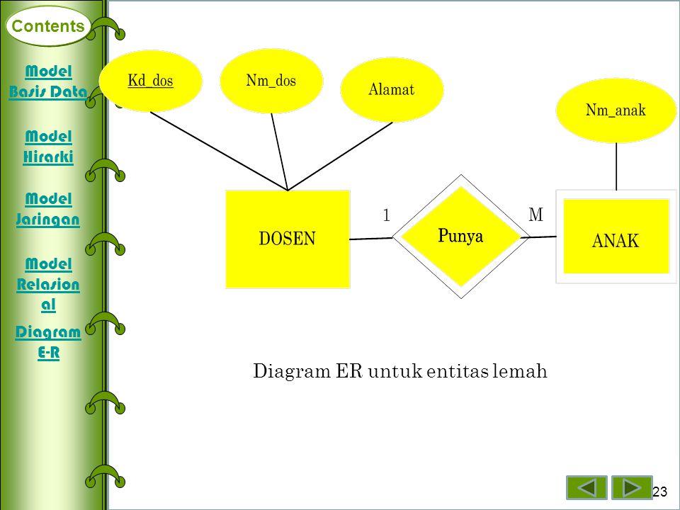 Contents Deklarasi Array Dimensi Satu Array Dimensi Dua Array Dimensi Tiga 23 Contents Diagram ER untuk entitas lemah Model Basis Data Model Hirarki M