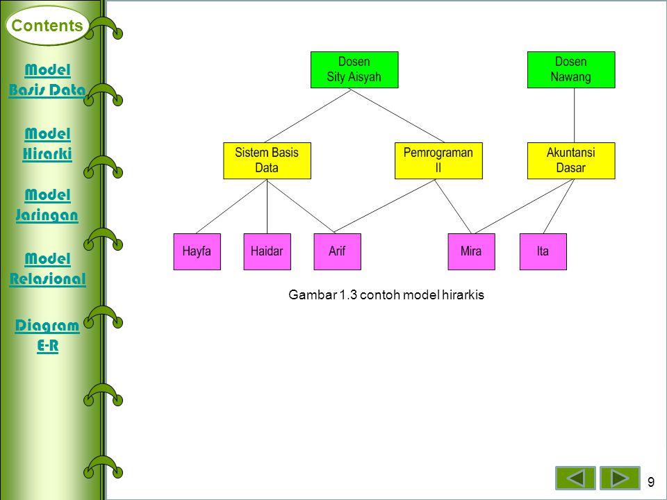 Contents Deklarasi Array Dimensi Satu Array Dimensi Dua Array Dimensi Tiga 9 Contents Gambar 1.3 contoh model hirarkis Model Basis Data Model Hirarki