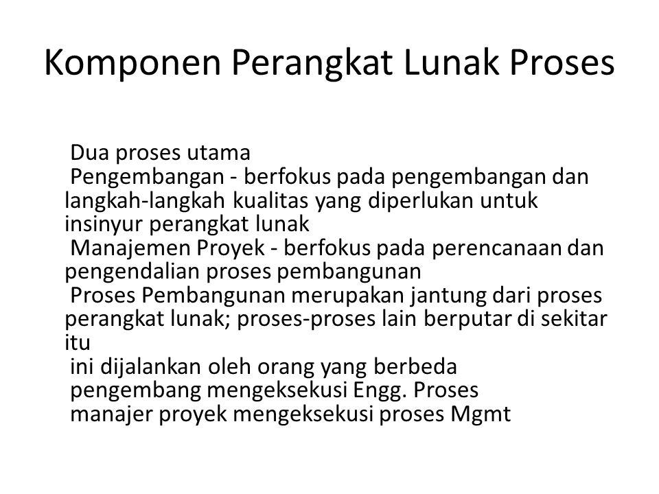 Komponen Proses...